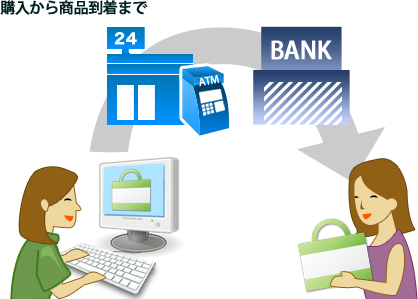 コンビニ(番号端末式)・銀行ATM・ネットバンキング決済